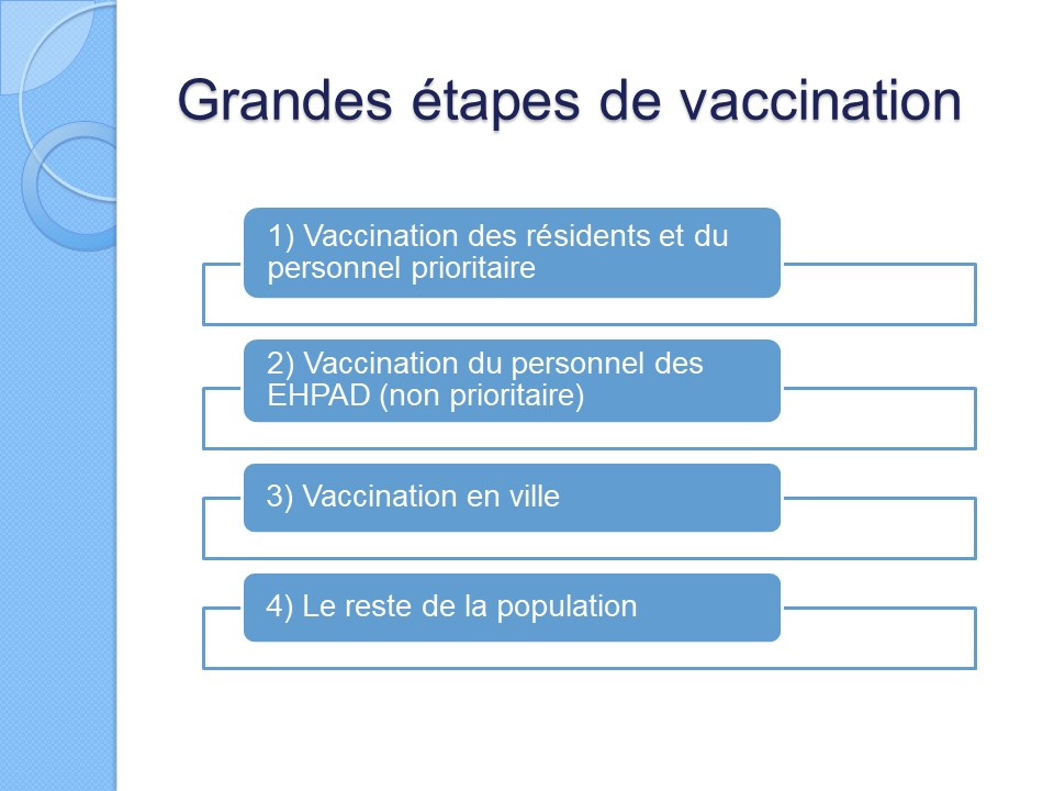 Grandes tapes de la vaccination